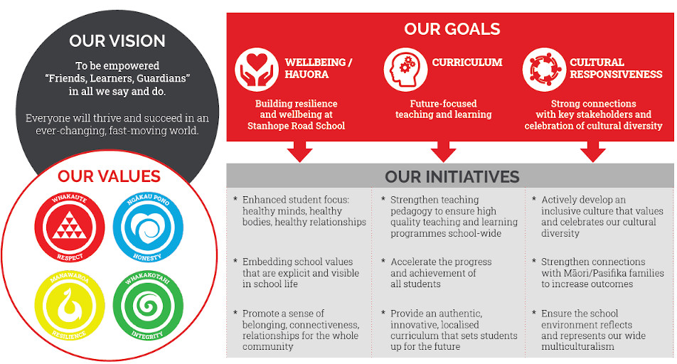 Vision & Values, Stanhope Road School